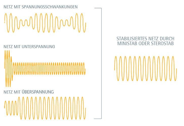 Spannungsschwankung IREM-Spannungskonstanthalter