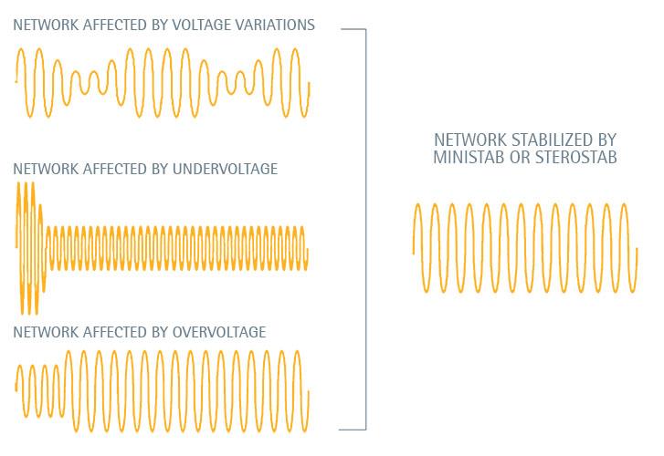 voltage variations IREM Voltage Stabiliser