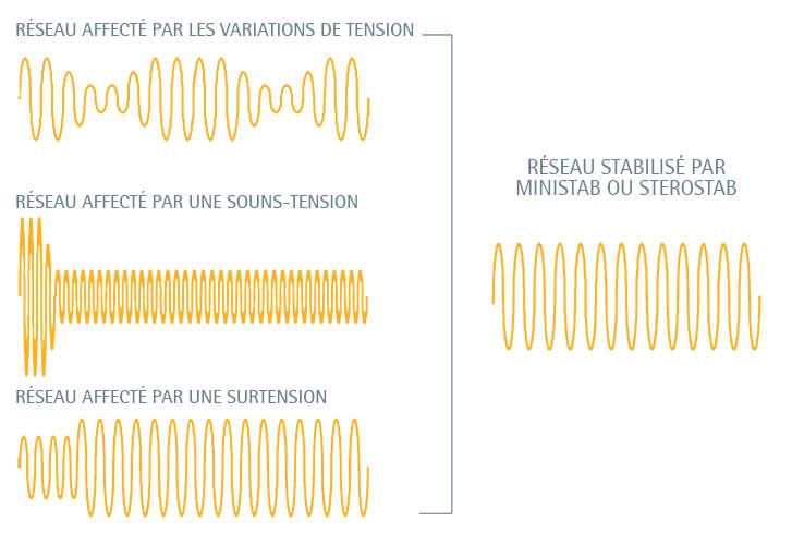variations de tension Stabilisateur de Tension IREM