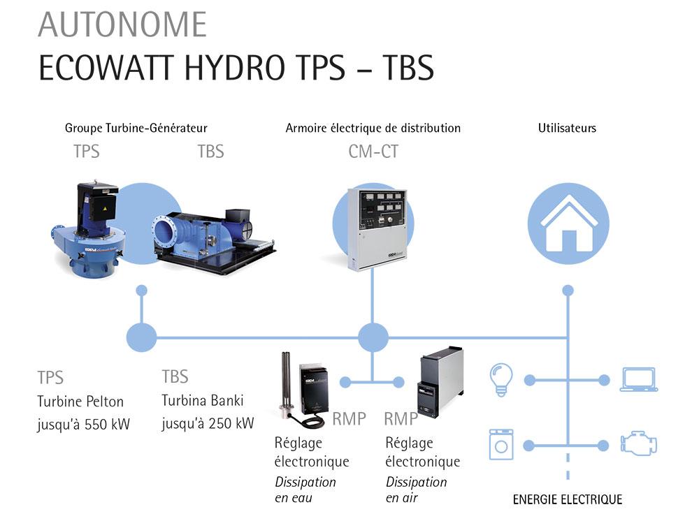 Centrales hydroélectriques autonomes: fonctionnement du système IREM