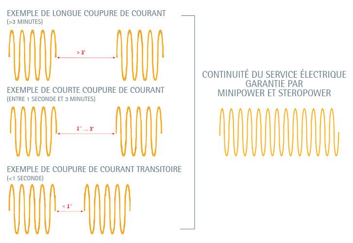 POWER QUALITY. Comment protéger les utilisateurs contre les coupures de courant | IREM