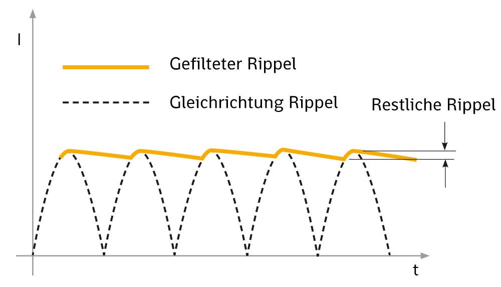 Strom Ripple: Phänomen und unerwünschte Wirkungen - IREM Power Lighting