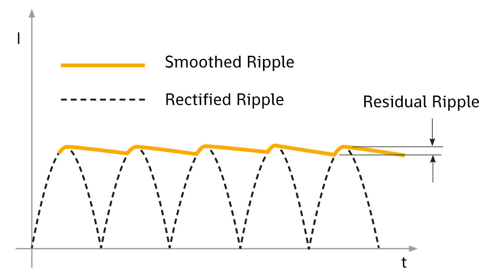 Current ripple: phenomenon and undesirable effects - IREM Power Lighting