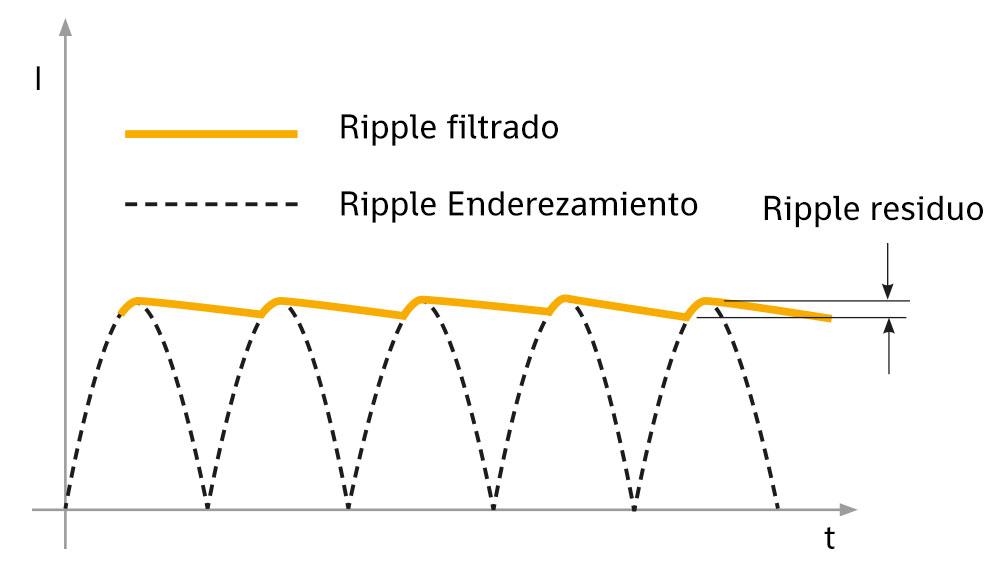 Ripple: fenómeno y efectos indeseables - IREM Power Lighting