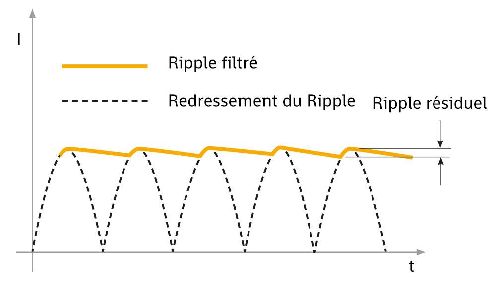 Ripple de courant: phénomène et effets indésirables - IREM Power Lighting