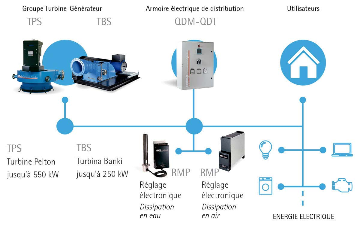 installations hydroélectriques en autonome IREM HYDRO POWER