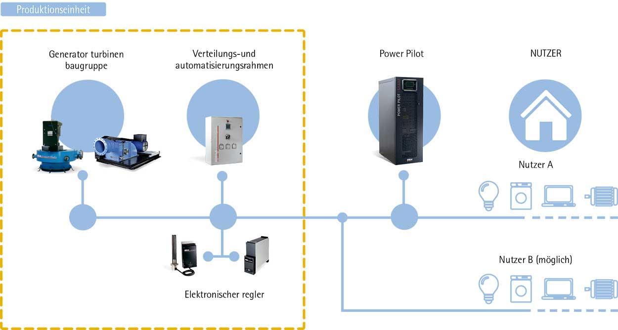 Produktionseinheit Leistungs-Integrator Power Pilot IREM