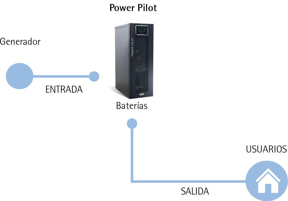 HYDRO POWER IREM: Integrador de potencia Power Pilot