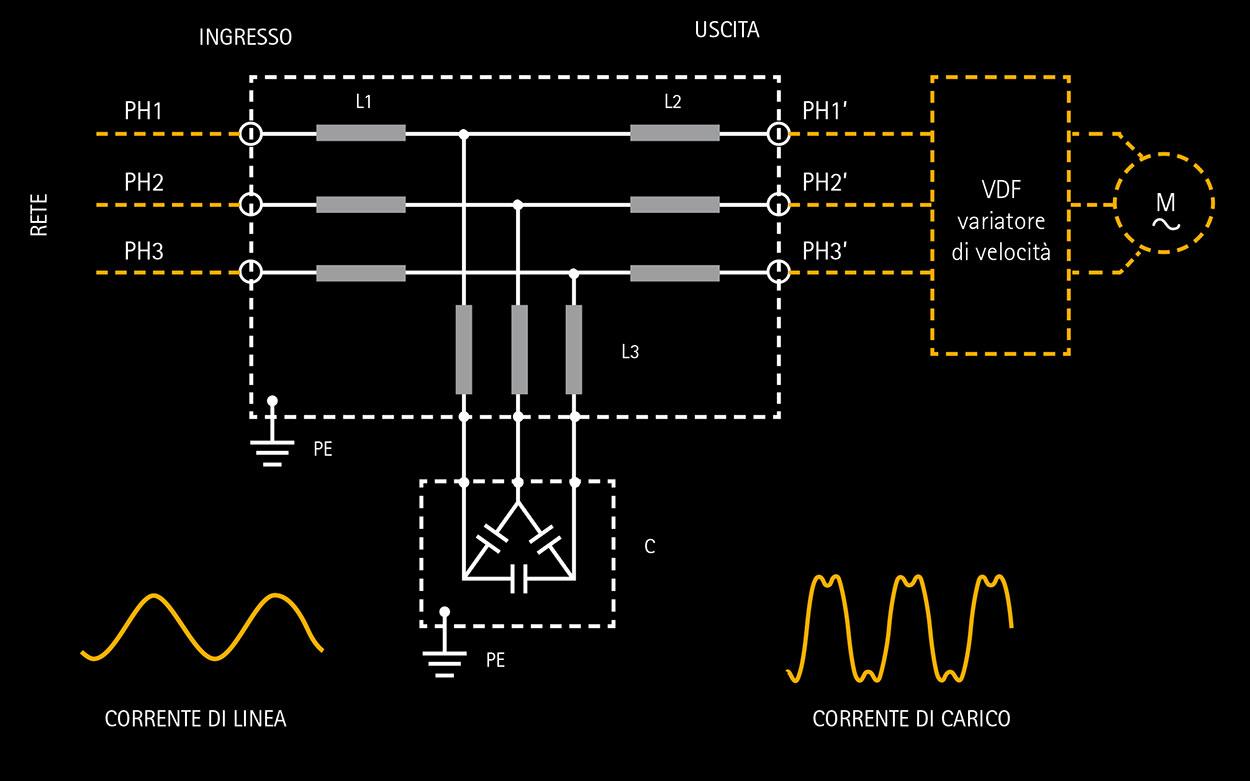 POWER QUALITY IREM: FILTRI PASSIVI PER ARMONICHE SERIE PHF