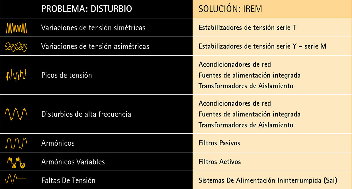 Power Quality IREM: problema y soluciòn