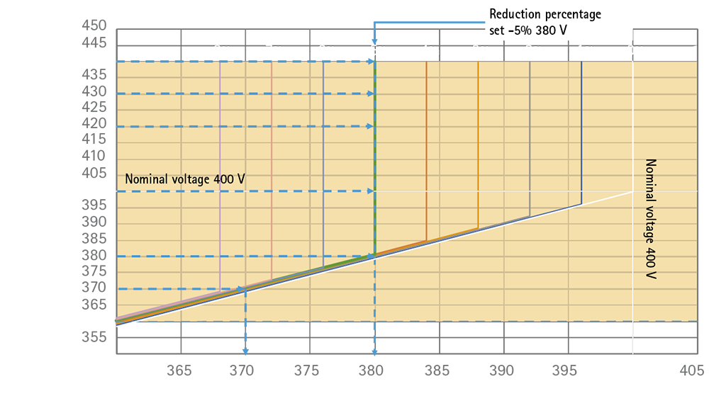 Power Quality: VOLTAGE OPTIMIZERS IREM