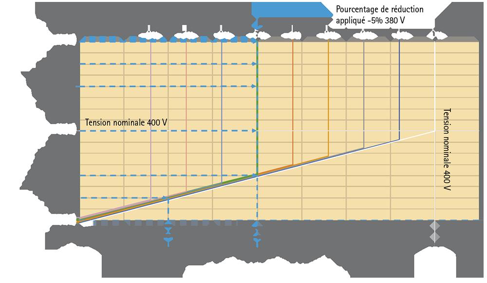 Power Quality: ECONOMISEURS D'ENERGIE IREM