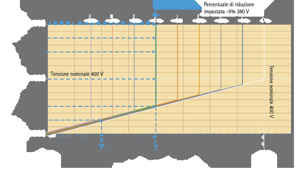 Power Quality: economizzatori di energia IREM