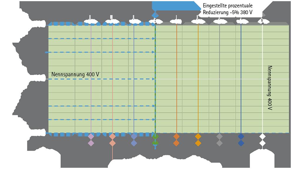 Power Quality: SPANNUNGSREGELANLAGEN ZUR STROMVERBRAUCHSOPTIMIERUNG IREM