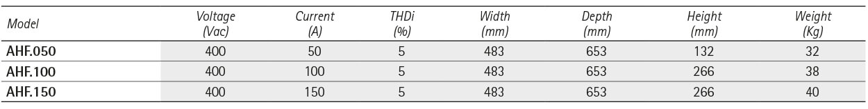 ACTIVE FILTERS FOR HARMONICS AHF SERIES - IREM