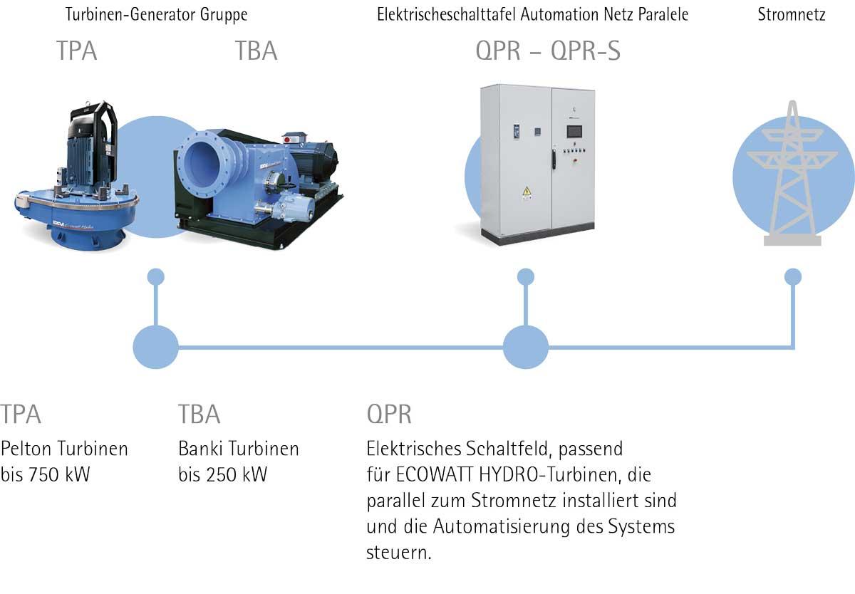 HYDRO POWER: Das IREM-System zum Anschluss an das Stromnetz