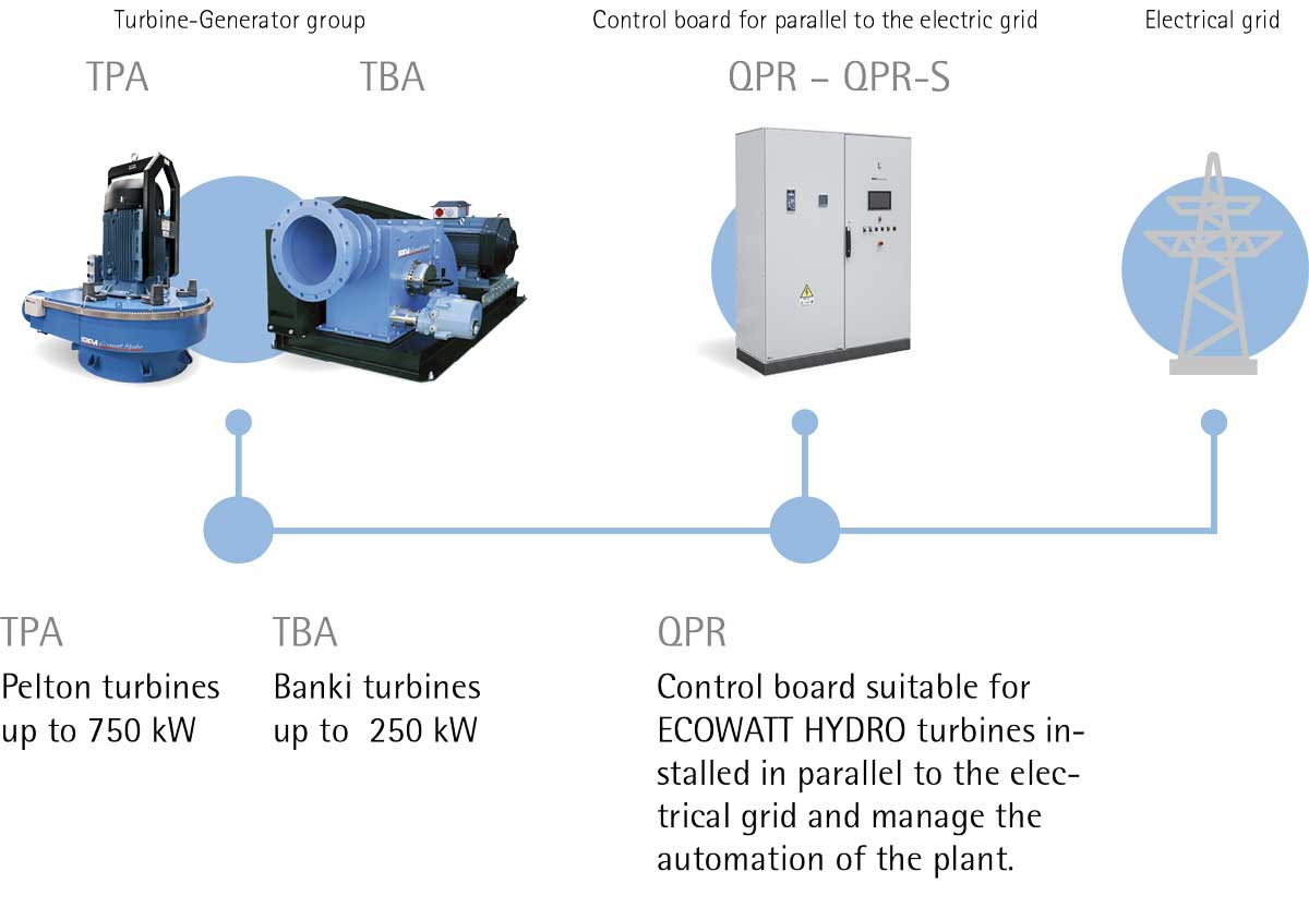 HYDRO POWER: The IREM system for connection to the electrical grid