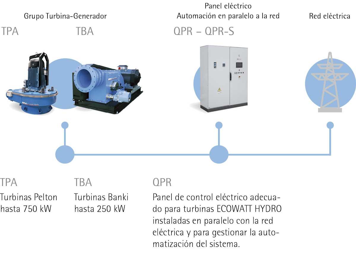 HYDRO POWER: El sistema IREM para la conexión a la red eléctrica