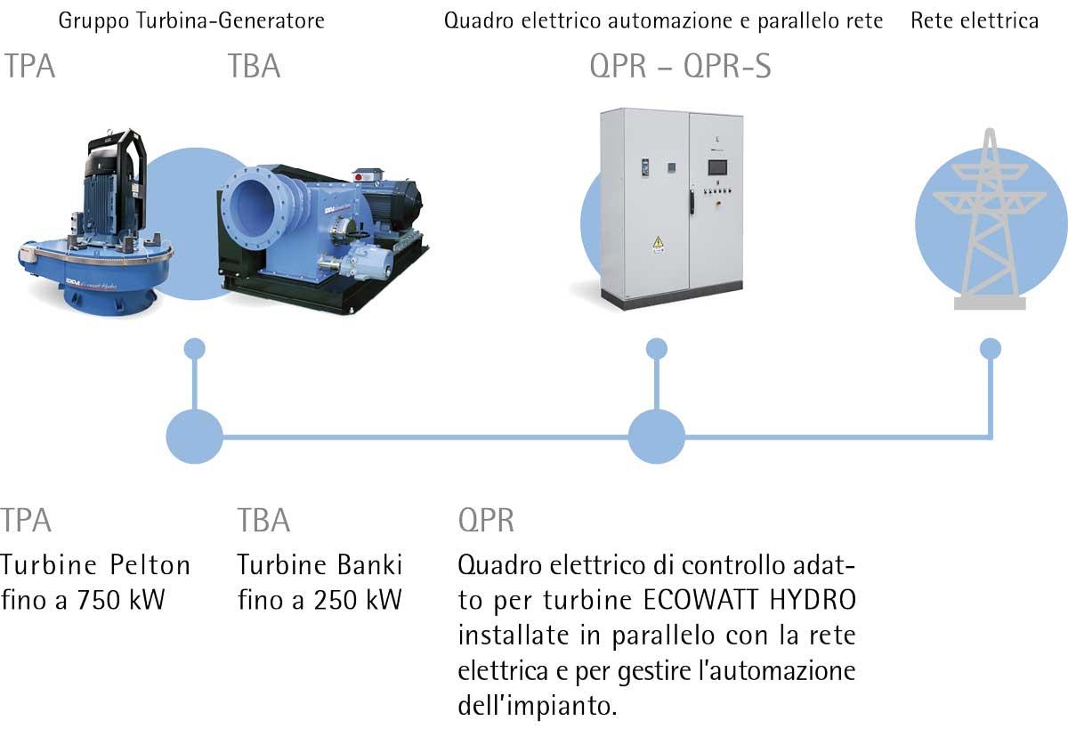 IREM schema parallelo - HYDRO POWER: Il sistema IREM per la connessione alla rete elettrica